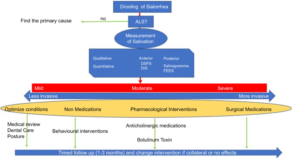 Therapeutic pathway
